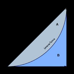 Economics_Gini_coefficient2.svg
