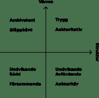anknytning och föräldratyper
